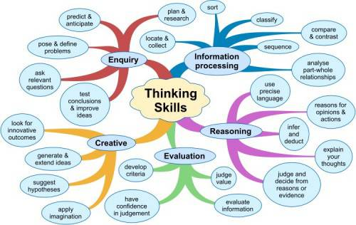 thinking_skills_lr